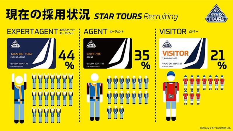 入社試験「スター・ツアーズ・リクルーティング」の採用状況を中間報告!のイメージ