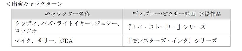 「ピクサー・パルズ・スチーマー」出演キャラクターの画像